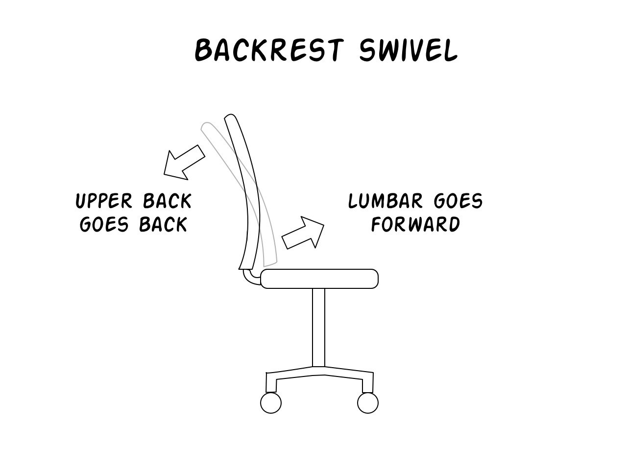Backrest Swivel diagram