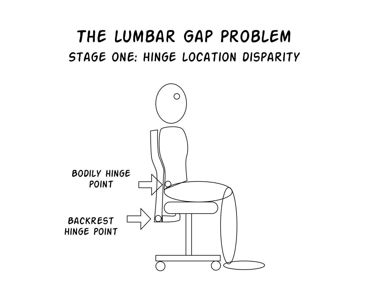 Lumbar Gap Problem stage 1