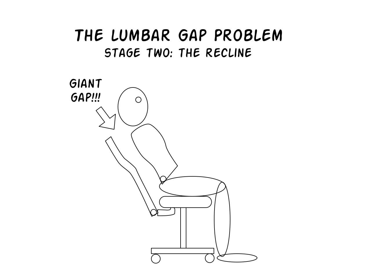 Lumbar Gap Problem stage 2